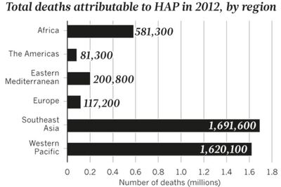 WHO HAP deaths by location 2012