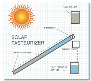 North Star Solar Pasteurizer diagram, 8-8-17