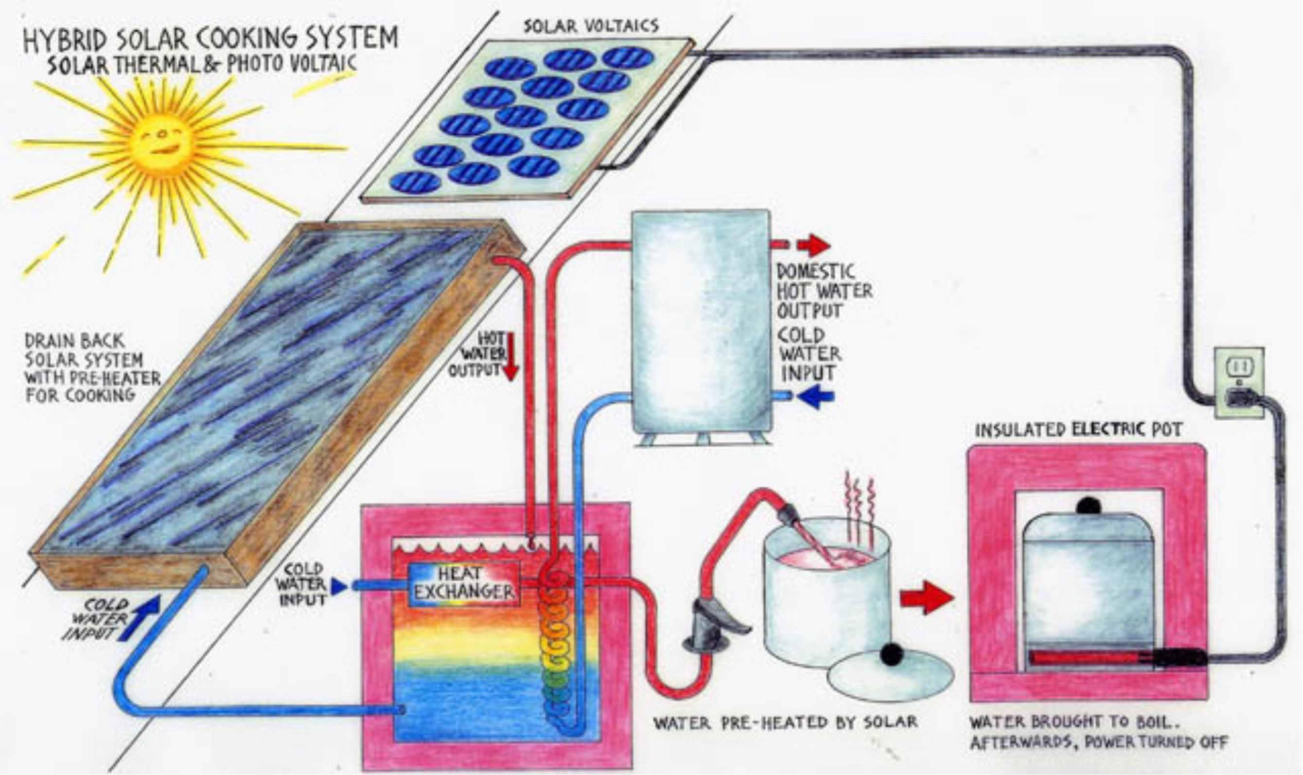 Solar hybrid cooking Schlussler Solar Cooking