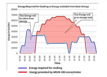 Energy needs graph (image sharpened), Ajay Chandak, 8-12-14