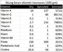 Sprouting vitamin increase