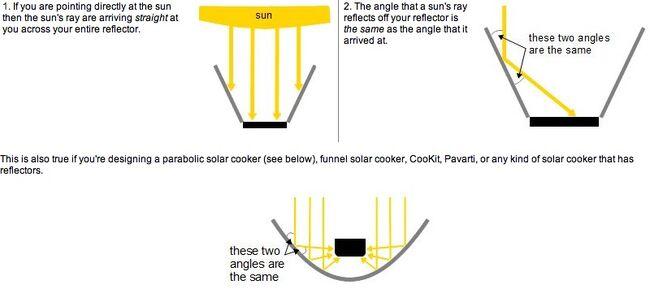 Solar reflector theory 1, 12-11