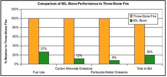 60 Liter Stove chart.jpg.
