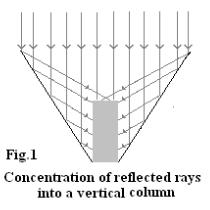 Ray diagram, Khan's Backpacvk Solar Cooker, 10-7-15