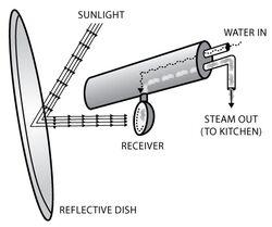 Shirdi collector diagram