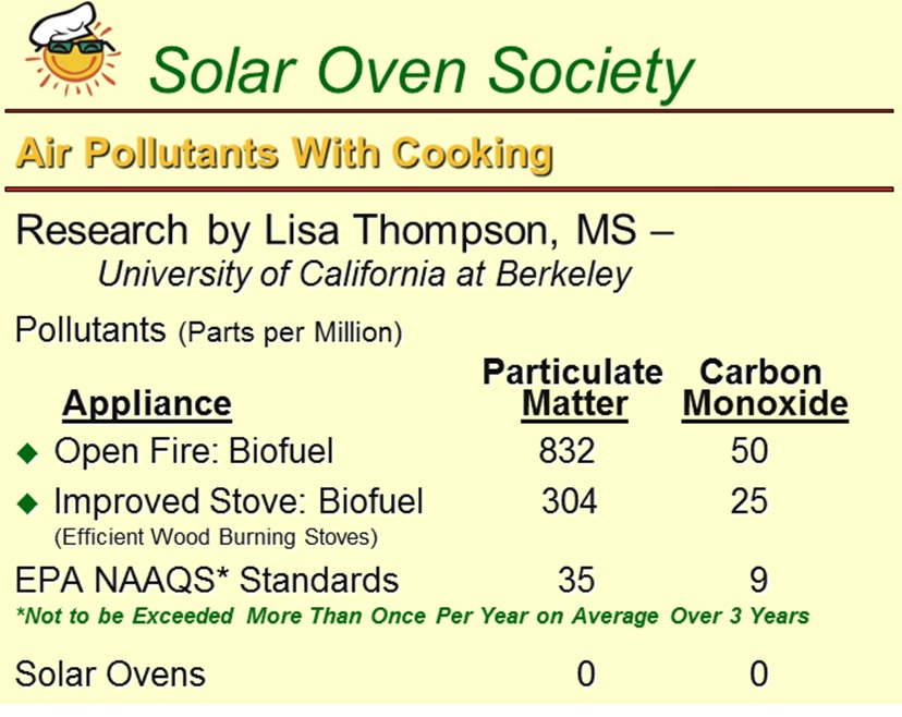 Image Solar Oven Society Cooking Air Pollution Chart 3 11g