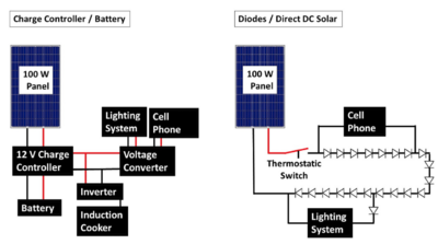PV comparative diode vs traditional output, Sciencedirect.com, 3-2-20