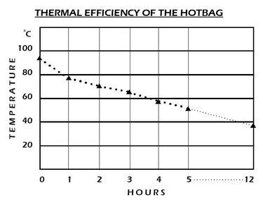 HotBag efficiency