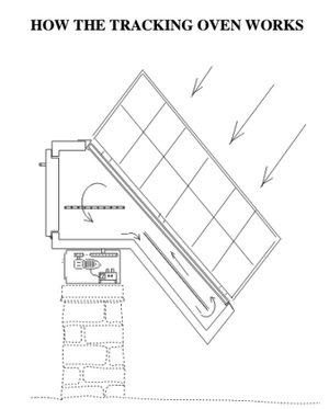 Nichols Tracking Solar Cooker diagram, 7-27-15