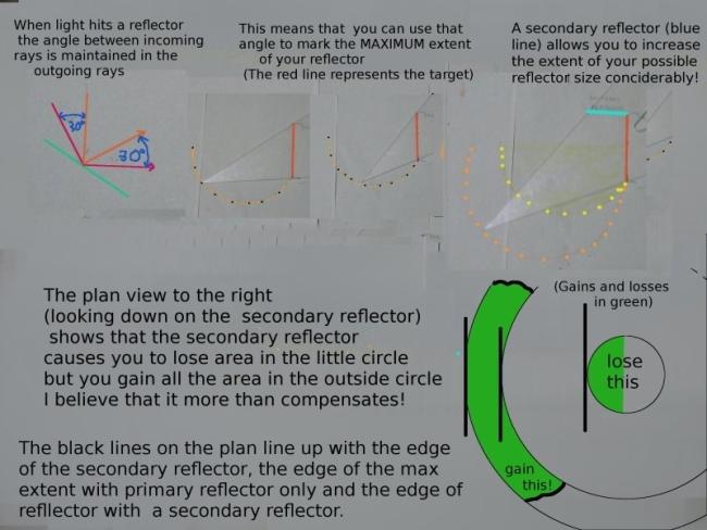 Additional Reflectors