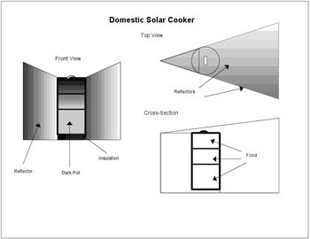 Solar Rice Cooker diagram