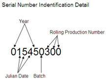 Serialnumber