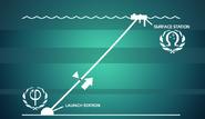Omega Space Gun trajectory