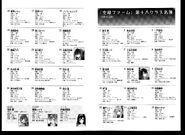 Bokura wa Mahou Shoujo no Naka - Volume 1 - Character List