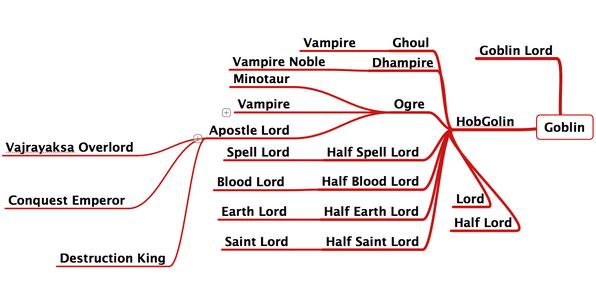 Re-Monster Evolution Map (fixed)
