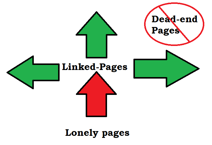 Linked-pages