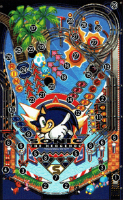 Sonic-Pinball-Party-Sonic-Table-Terms