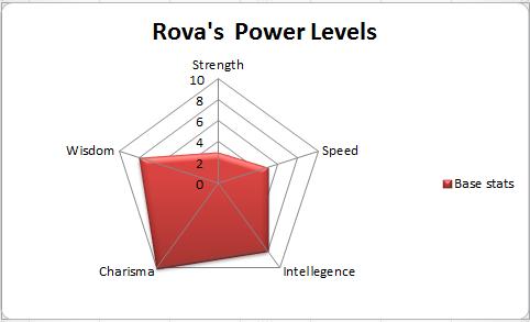 Rova's stats