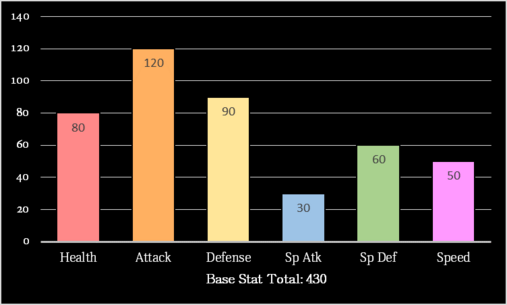 Harp Base Stats