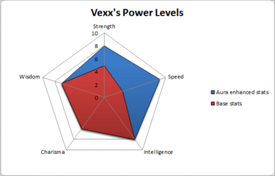 Vexx's power levels