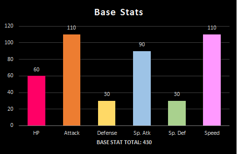 Xusea Stat Chart