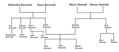 Drzewo Genealogiczne rodziny Chiyo