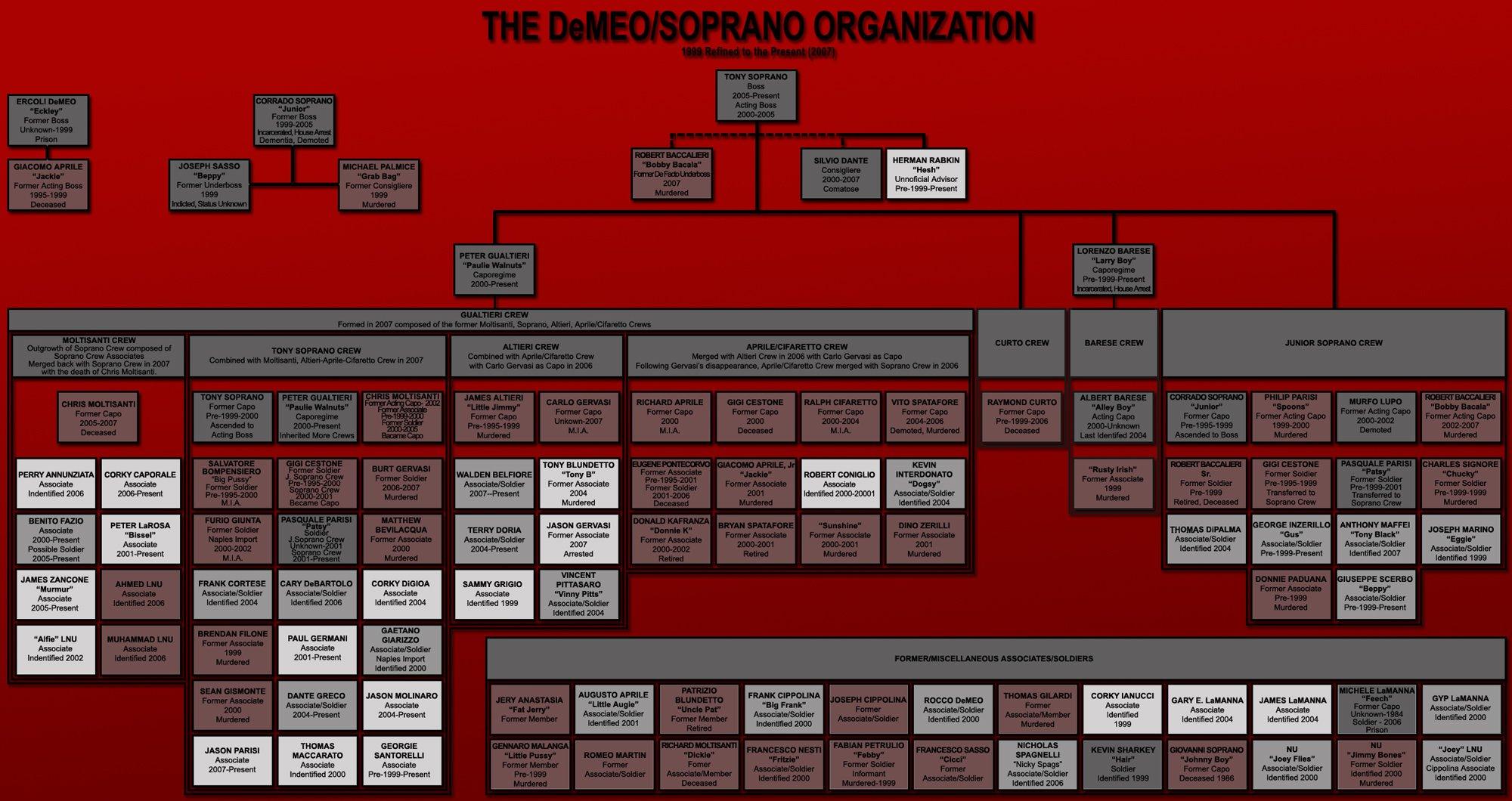 DiMeo crime family | The Sopranos Wiki | FANDOM powered by Wikia