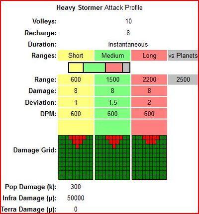 Heavy stormer attack profile