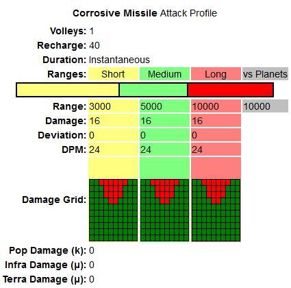 Soti2 corrosive missile