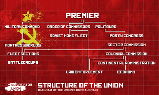 Soviet star union political structure