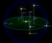 Closest systems to pantheus