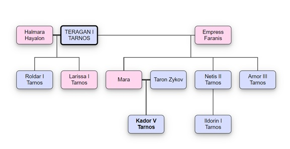 Genealogy War of the Two Emperors