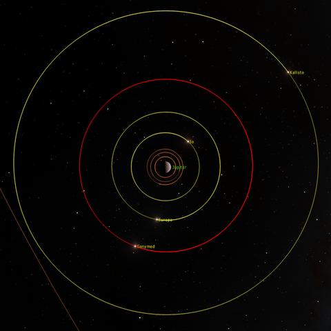 Ganymeds Umlaufbahn (rot)