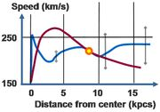 Rotation curve (Milky Way)