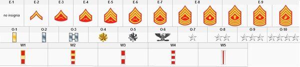 USMC ranks
