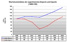 Foreign Trade - Exports and Imports - Argentina 1999-2005