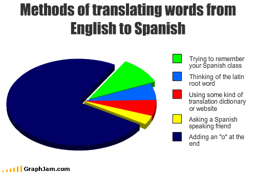 File:Funny-graphs-english-spanish.jpg