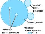 Bubble Dimension