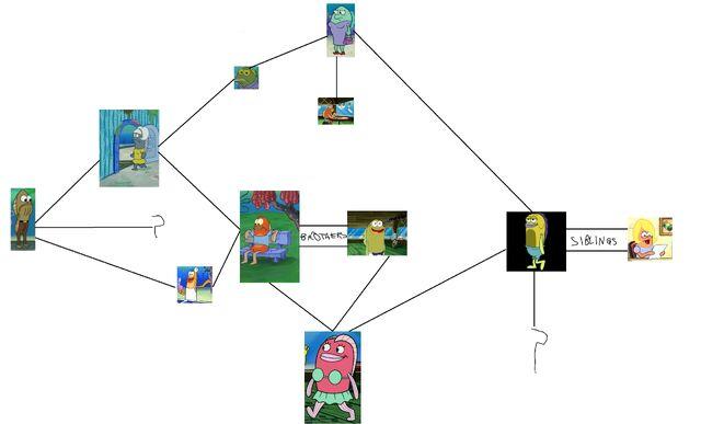 File:SpongeBob's Fish Family Tree.jpg
