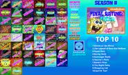 SpongeBob SquarePants - Season 11 Scorecard