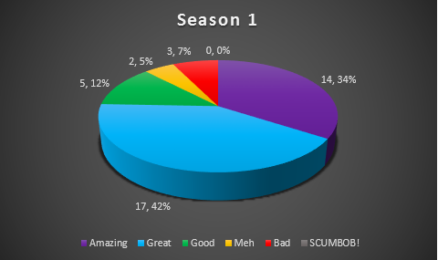 User Bloglumoshilumoshis Pie Charts For Each Season