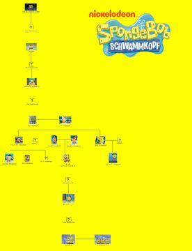 Familie Schwammkopf