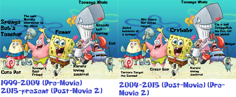 Then and Now - SpongeBob