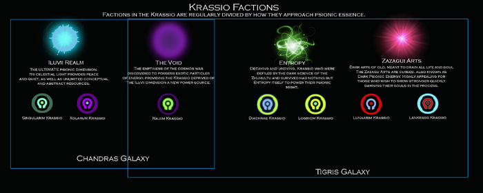 Krassio Factions