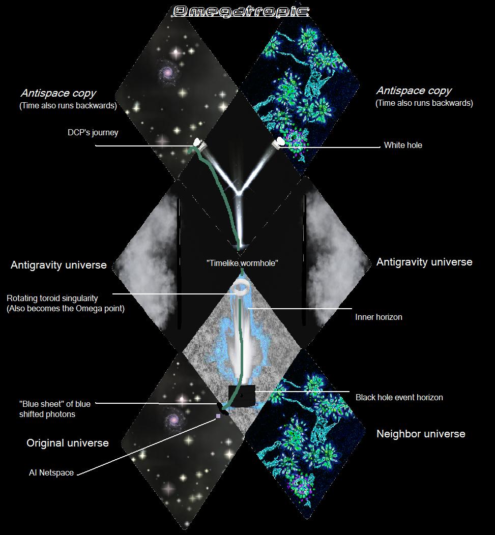 Image penrose diagramg sporewiki fandom powered by wikia penrose diagramg pooptronica