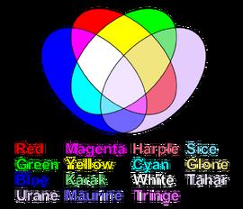 Pnolthane Color Wheel