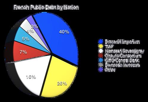French Public Debt