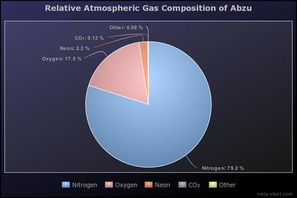 Abzu atmosphere