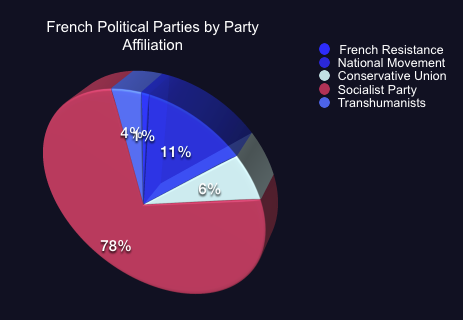 French Political Parties 2802