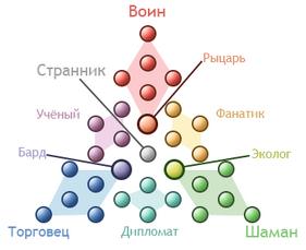 Пирамида философий4